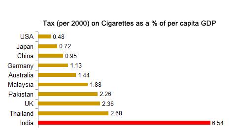 Cigarette taxes as % of per Capita GDP; Tobacco taxes as percentage of per capita GDP