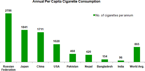Annual Per Capita Cigarette Consumption; World Average Cigarette Consumption; Per capita cigarette consumption by countries; India per capita cigarette consumption
