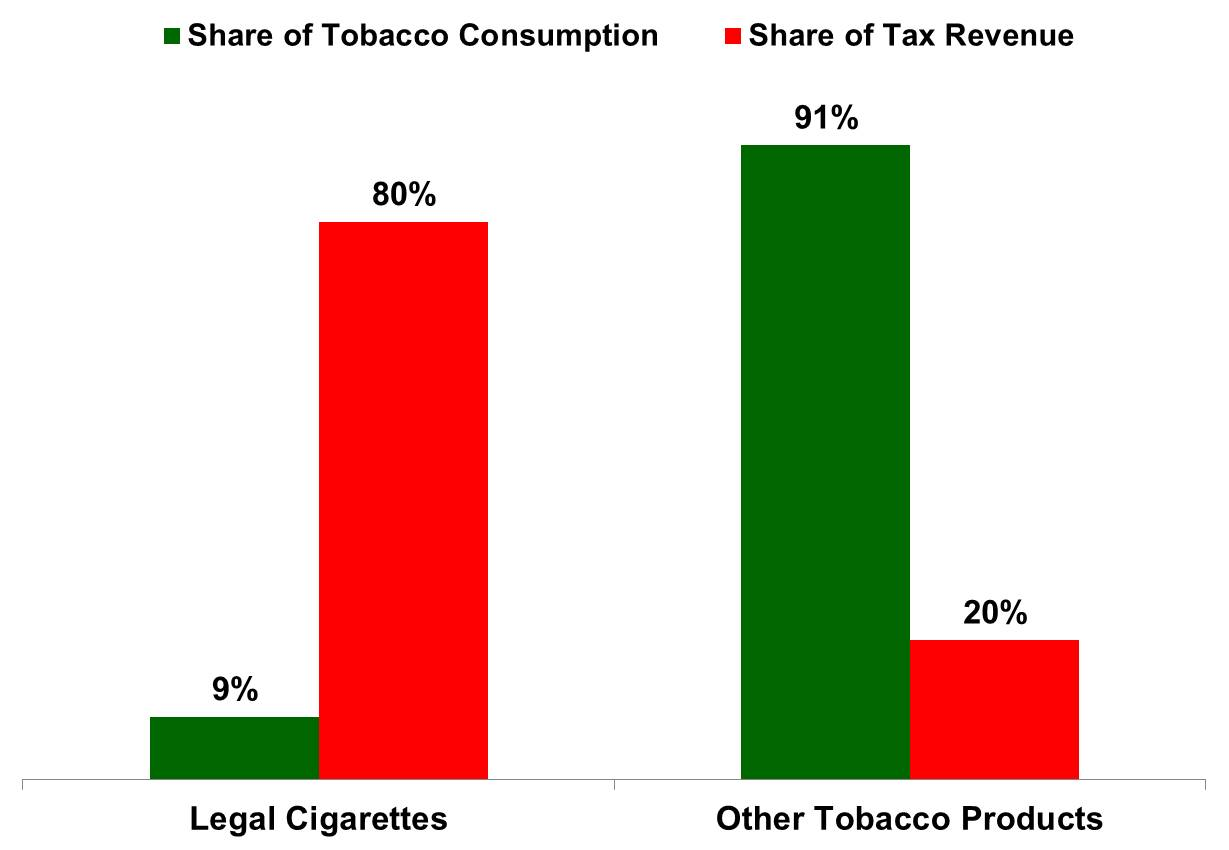 Tobacco Taxation Tobacco Industry India Tiionline