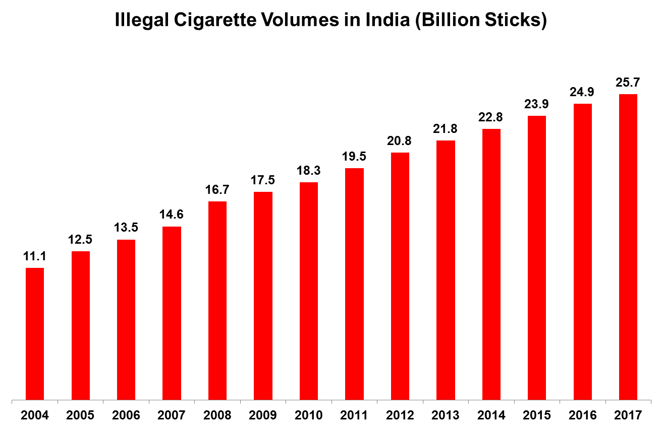 Image result for illegal importation of cigarettes in india euromonitor