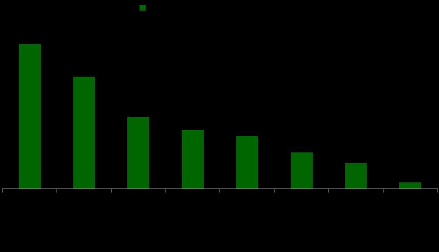 Tobacco Consumption in India | Beedi Industry revenue India